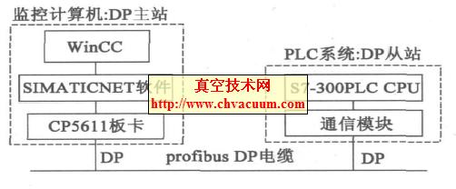 Wincc 与S7-300 系列PLC 通讯硬件连接