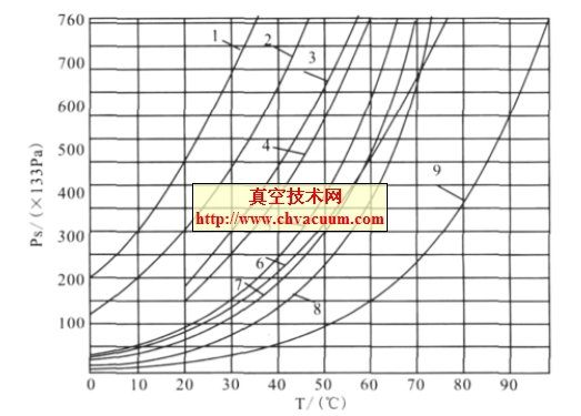 几种物质的饱和蒸汽压力与温度的关系