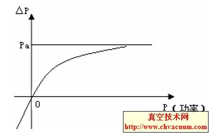 真空度的关系曲线图