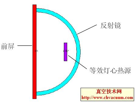 灯具的热分析模型