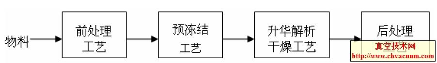 冻干工艺总流程框图