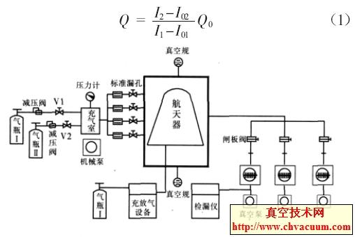 航天器氦质谱真空容器检漏系统原理图