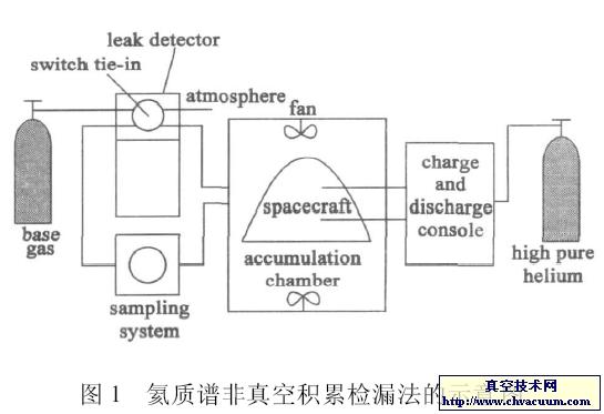 氦质谱非真空积累检漏法的示意图