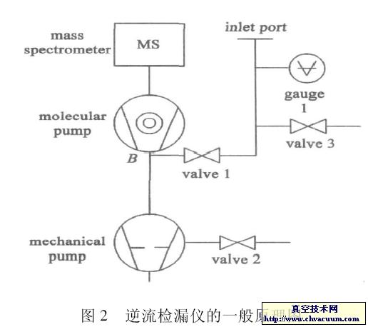 逆流检漏仪的一般原理图