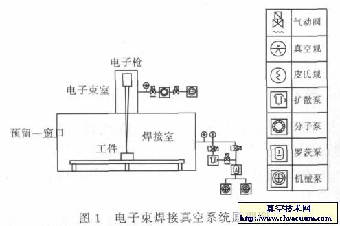 大型电子束焊接设备(EBW)真空抽气系统设计