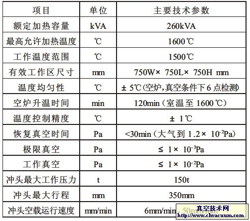 ITO靶材高温真空热压炉的研制