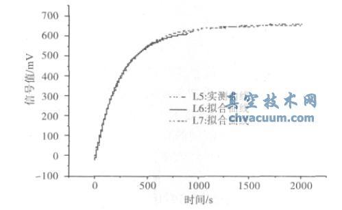 大型真空系统氦检漏率的快速准确检测方法
