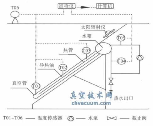 CPC热管真空管式热水器实验研究