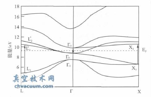 硅的能带结构_半导体的能带结构图