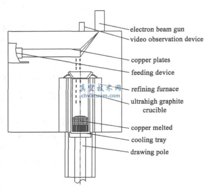 电子束真空精炼直接定向凝固制备高纯铜的实验过程