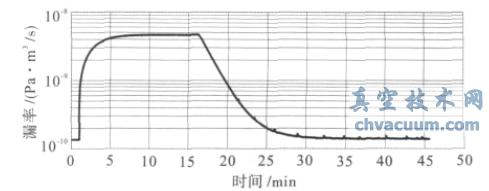 检测系统标定漏率- 时间曲线