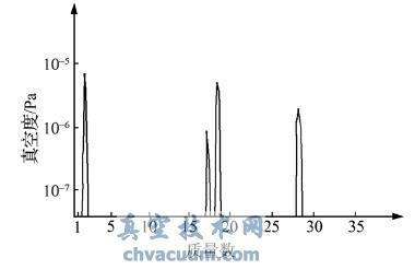 四极质谱计气体分析系统性能测试实验