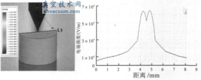 电极锥角对真空沿面放电等离子体生成特性的影响