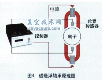 其结构与现在广泛使用的磁悬浮轴承结构有所不同