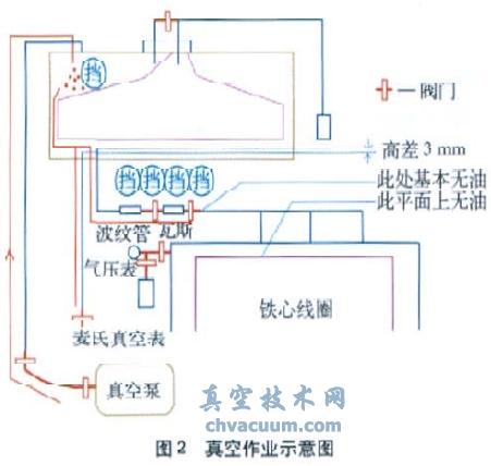 瓦斯继电器底部有少量真空泵油
