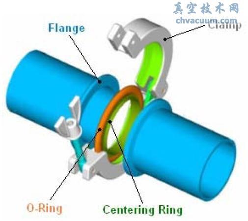 epdm橡胶圈_常见的三种真空法兰规格(CF、KF、ISO)区别_真空技术网