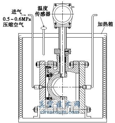 燃气轮机用燃料控制阀密封结构的改进