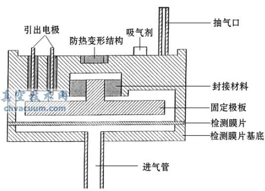 : (1) 膜片、感应电极及外壳材料等应能抵抗腐蚀气体的侵蚀; (2) 规管在洁净系统使用时不污染系统; (3) 规管各组件应具有良好的热膨胀系数的匹配,能进行高温( 400 ~ 500 ) 烘烤除气。根据以上条件,检测膜片选用InconelX - 750 合金材料,机架选用InconelX - 600 合金材料,避免了不同种类材料热膨胀系数不匹配对规管零点稳定性的影响。选用的镍铬合金具有良好的抗腐蚀性、抗氧化性及抗蠕变断裂强度,在室温高温均有很好的耐应力腐蚀开裂性能,在零下、室温及高温时都具有很好的机械
