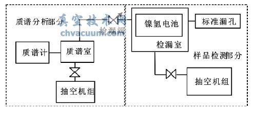 镍氢蓄电池检漏系统结构示意图