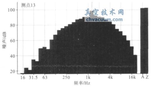 真空度为25000Pa 下第三级泵对应测点13 的噪声倍频程图-真空技术网(http://www.chvacuum.com/)