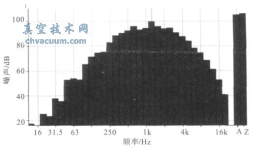 真空度为25000Pa 第三级泵波纹管噪声倍频程图