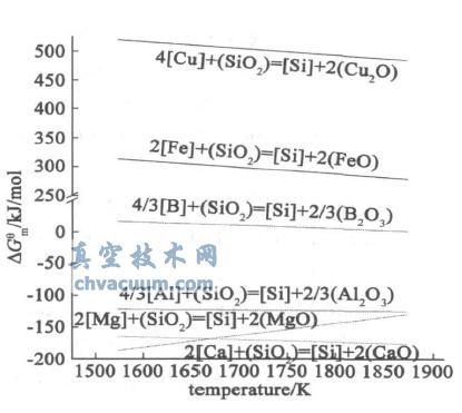 渣与硅中杂质氧化反应的吉布斯自由能变化与温度的关系