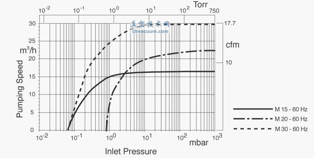 往复式干泵的抽速曲线举例