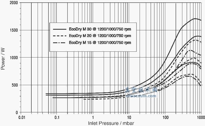 往复式干泵的功率曲线举例