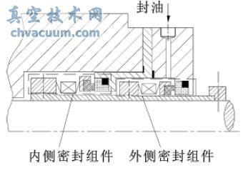 串联式机械密封结构示意