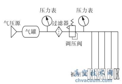 即保证被测电磁阀入口气压达到测试要求并一直保持,此后通过plc 控制图片