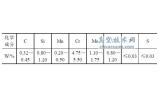 H13 钢的化学成分及性质