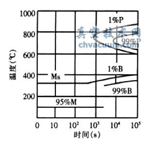H13钢的等温转变曲线