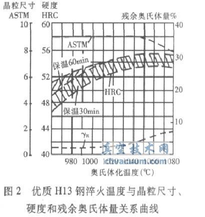 H13钢在不同淬火温度下的硬度、晶粒度尺寸和残余奥氏体量
