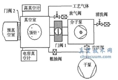 半导体设备真空与检漏 - ICP真空结构