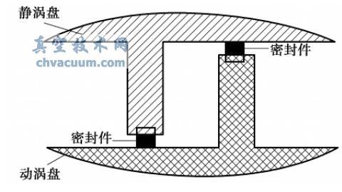 涡旋式真空泵现状和发展趋势分析(2)
