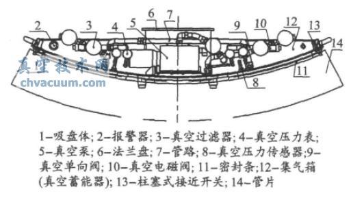 4.1、真空吸盘的结构   根据混凝土管片的特点,大型盾构管片吊机真空吸盘主要由真空系统、吸盘体及柱塞式接近开关组成,具体结构如图3 所示。真空系统是真空吸盘的核心,主要由各真空元件( 包括真空泵、真空压力表、真空过滤器、真空电磁阀、管路、真空压力传感器、真空单向阀) 连接而成,以获得满足要求的真空度。真空技术网(http://www.