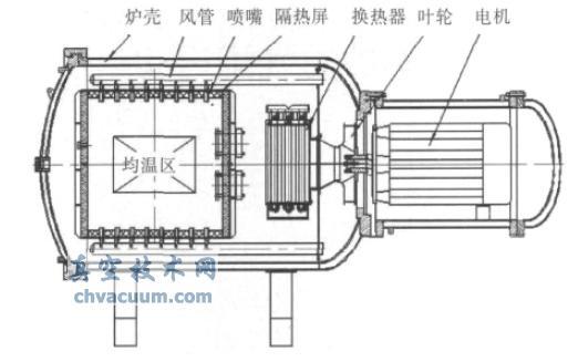 利用Flow Simulation分析真空高压气淬炉的气流运动