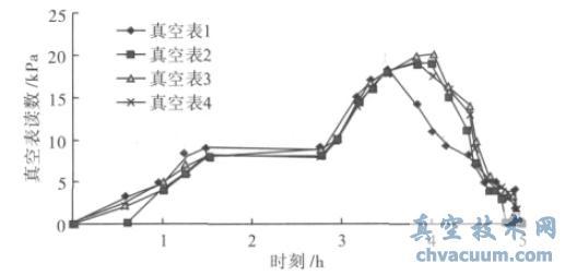 第1~4 号真空表读数随时间变化曲线