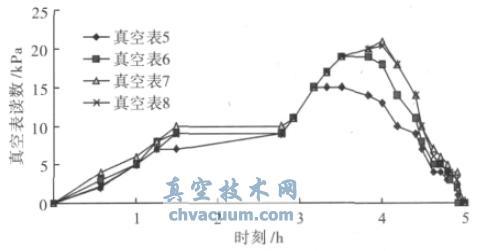 第5~8 号真空表读数随时间变化曲线