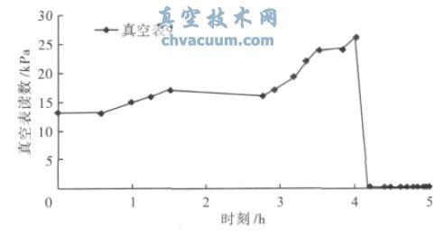 第9 号真空表读数随时间变化曲线