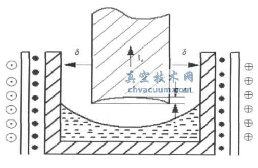浅析真空自耗电弧炉锭子断面形状与电气控制的关系