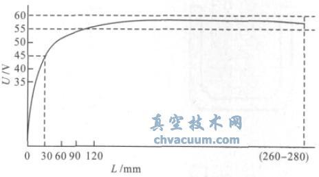 电弧电压与电弧长度关系曲线图