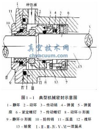机械密封的基本结构,作用原理和要求