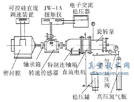 泵用编织填料动密封性能试验研究