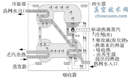 吸收式热泵原理