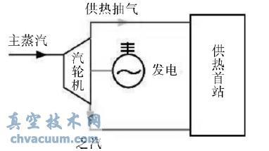 吸收式热泵供热流程