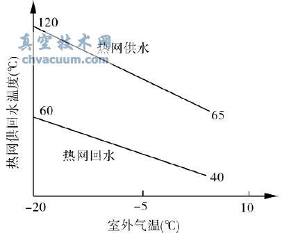 热网供回水温度随室外气温变化
