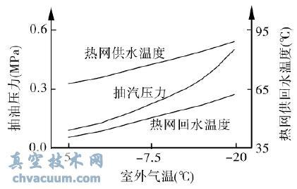 热网水温度与抽汽压力的关系