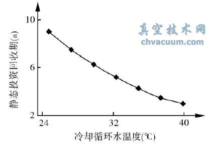 冷却循环水温度对吸收式热泵供热系统的投资回收期影响