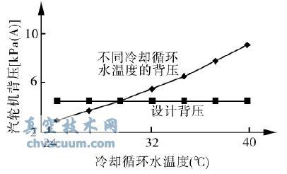冷却循环水温度对汽轮机背压的影响